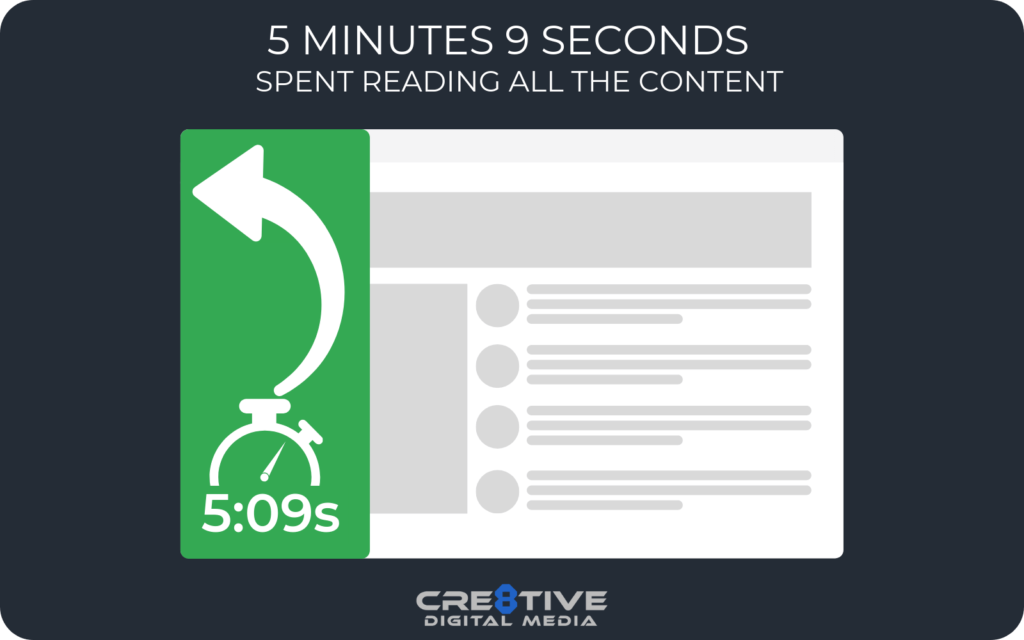 5 Minutes 9 Seconds spend reading all the content
