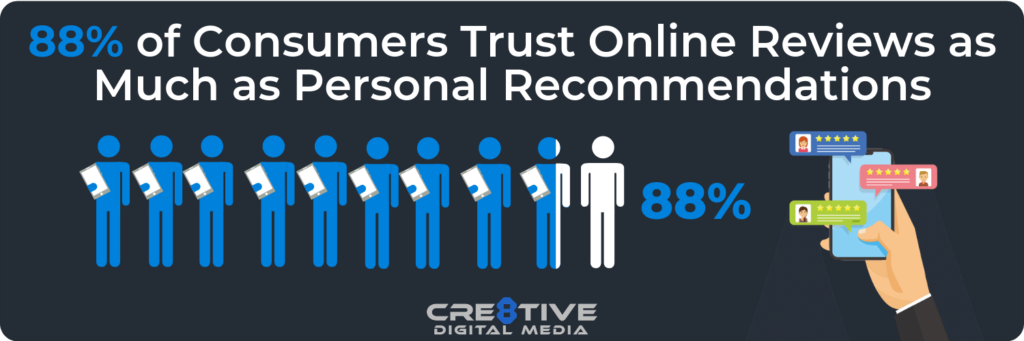 88 Percent of consumers trust online reviews as much as personal recommendations