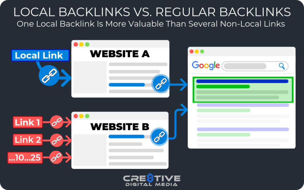 Local Backlinks are more valuable to local SEO than backlinks from high-authority websites