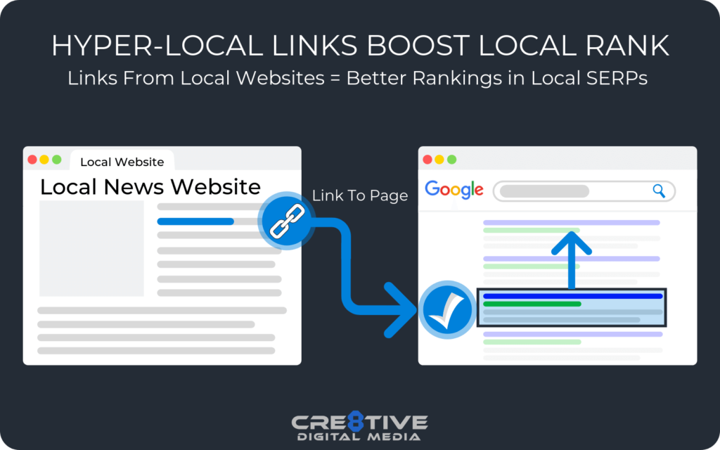 Local Backlinks improve Relevance & Prominence