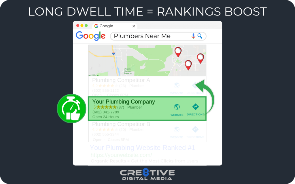 Long Dwell-Time from a lot of users = Rankings Boost