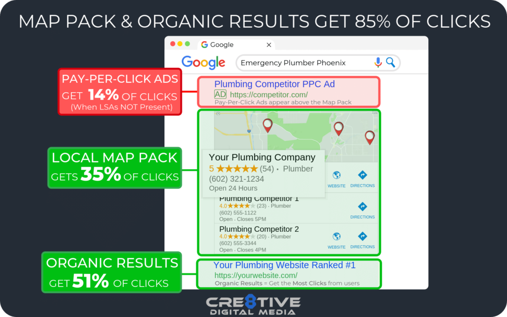 """Google Map Pack (""""Local 3 Pack"""") & Organic Results"""
