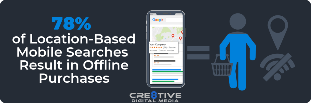 78 Percent of location-based mobile searches result in offline purchases