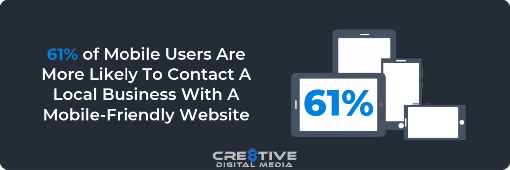 61 Percent of mobile users are more likely to contact local businesses with mobile-friendly websites