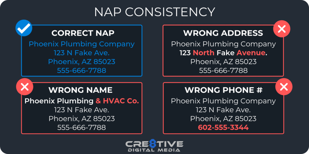 Ensure NAP consistency across all of your business listings