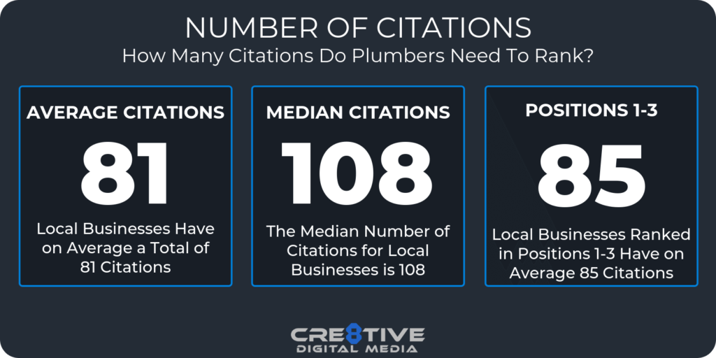 How many citations to Plumbers need to rank?