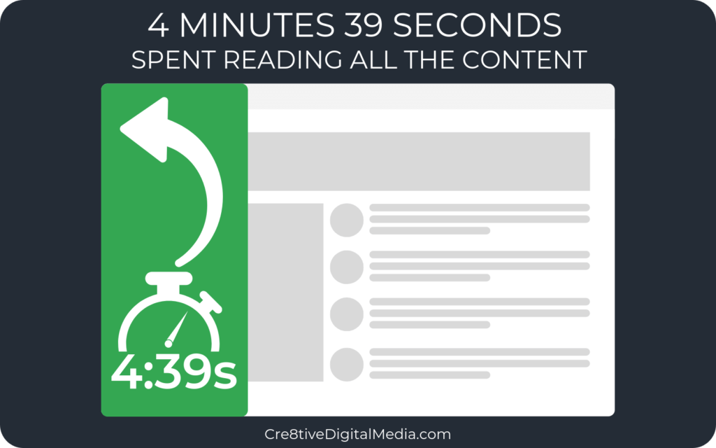 4 Minutes 39 Seconds spend reading all the content