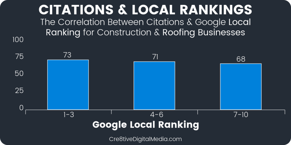 Correlation between Number of Citations and Local Rankings