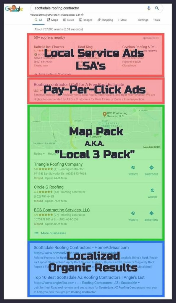 What are Local SERPs-Google Map Pack & Organic Results