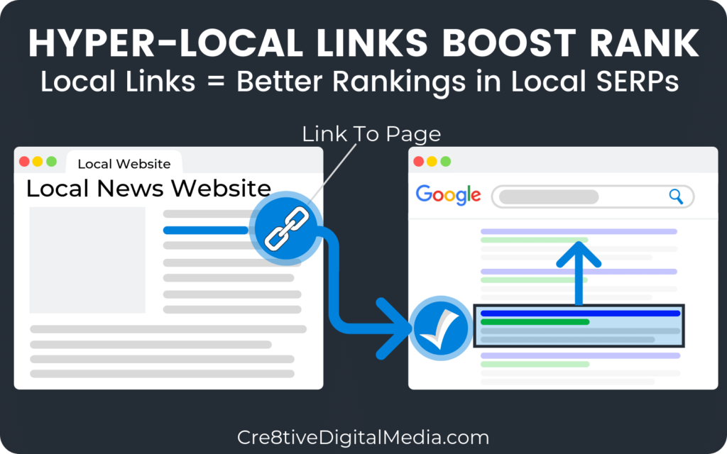 Hyper-Local Links Boost Local Rank