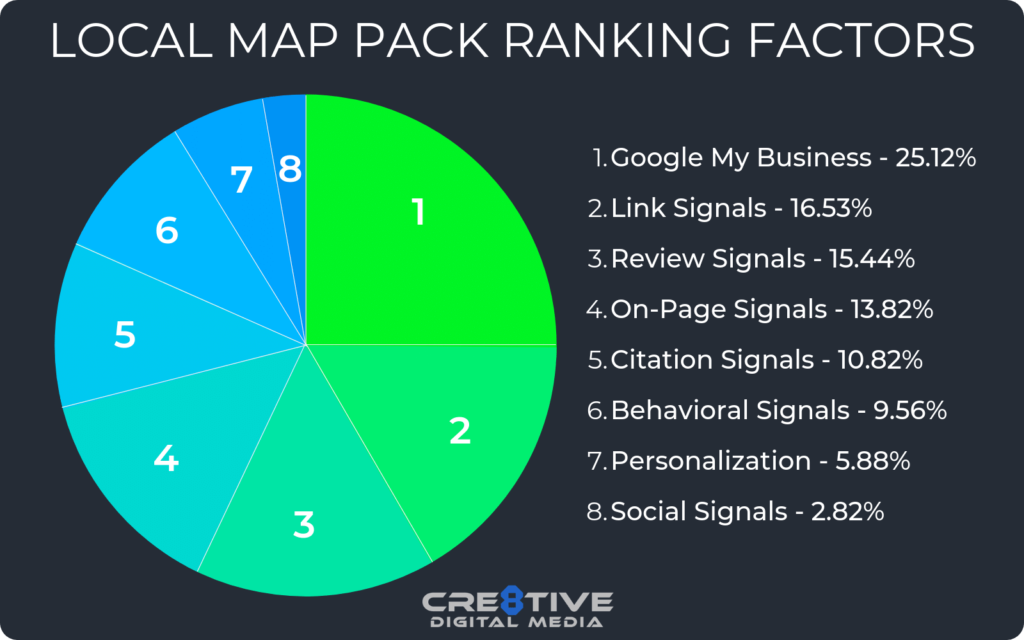 Local Map Pack Ranking Factors