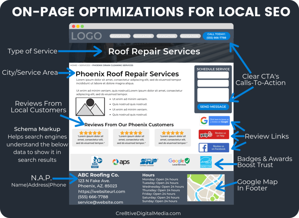 Local On-Page Optimizations For Roofers