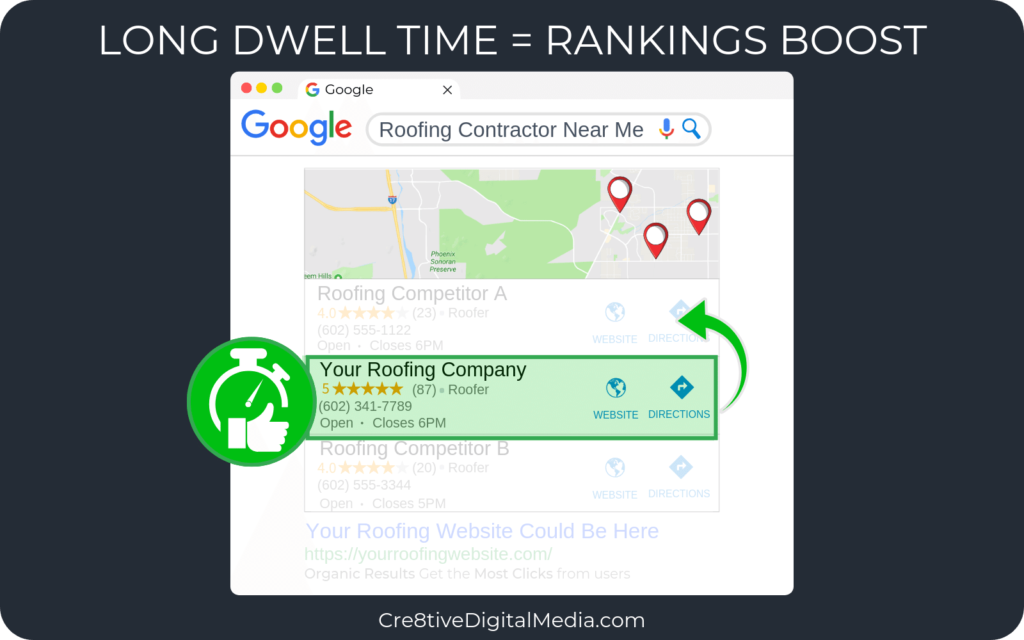 Long Dwell-Time from a lot of users on your roofing website = Rankings Boost