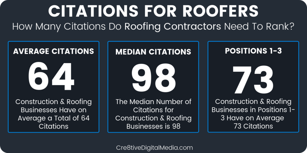 How many citations to Roofers need to rank?