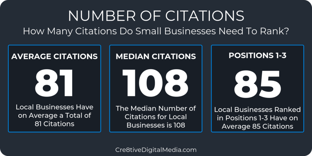 How many citations do Small Businesses need to rank?