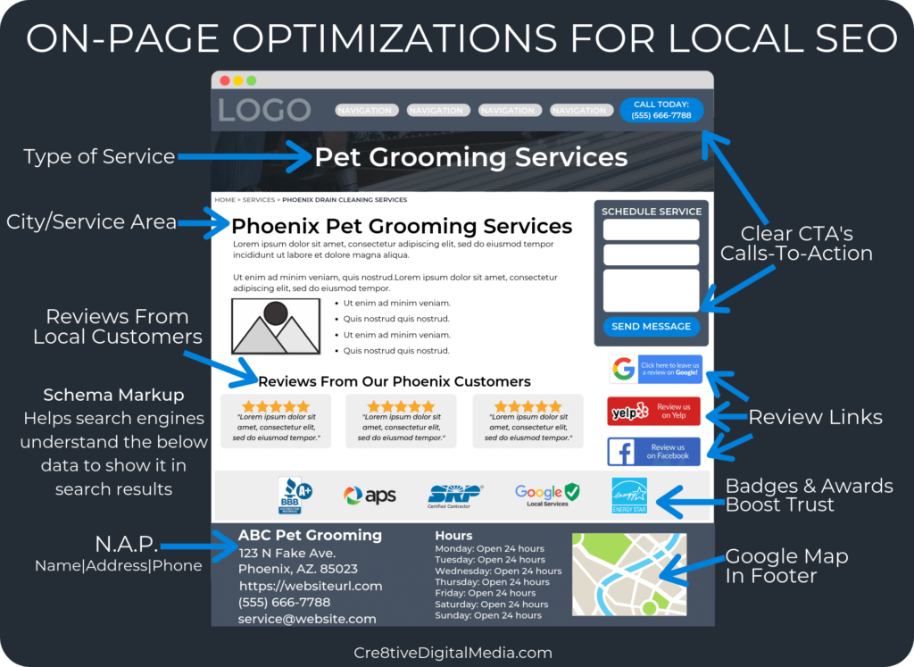 On-Page Optimizations For Local SEO