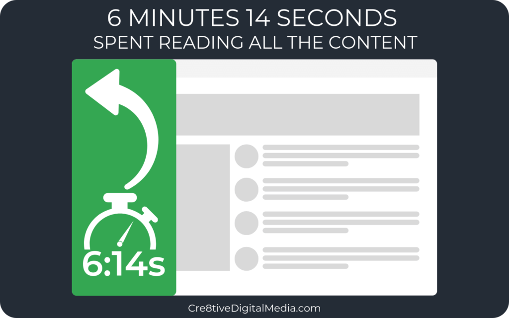 6 Minutes 14 Seconds spent reading all the content