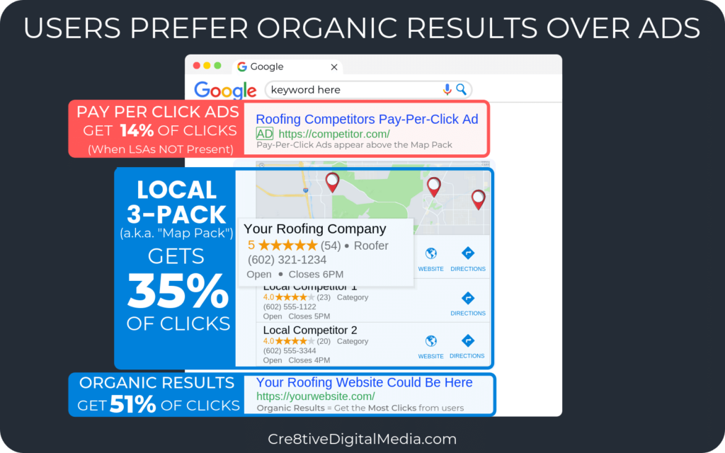 Users prefer organic results over Ads