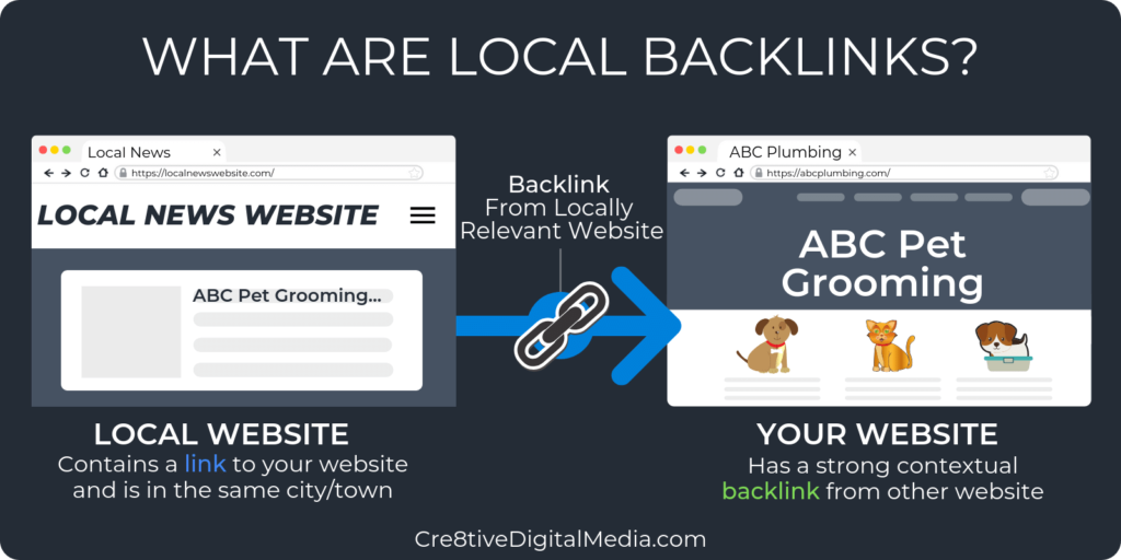 What are Local Backlinks?
